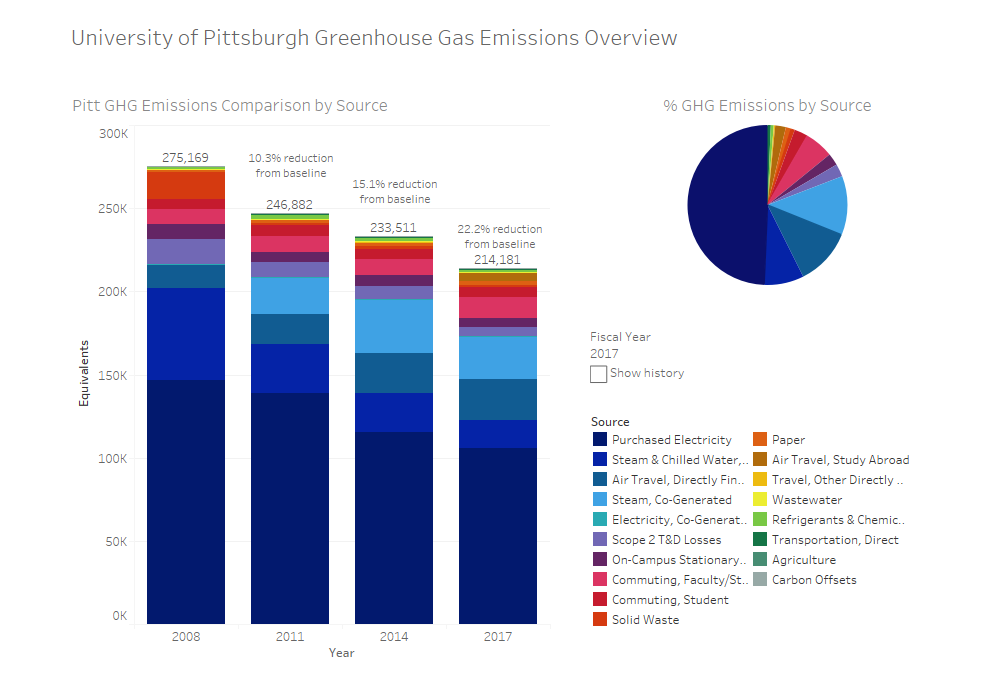 Pitt Sustainability Dashboard Launched!