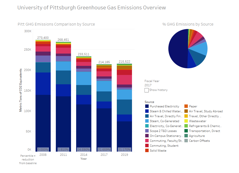 Pitt GHG Inventory for Fiscal Year 2019