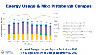 Celebrating FY20 as Lowest Energy Use Intensity since 2008