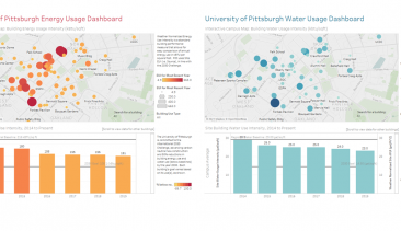 New Dashboards for Building Energy & Water Use Intensity (2014 – 2019)